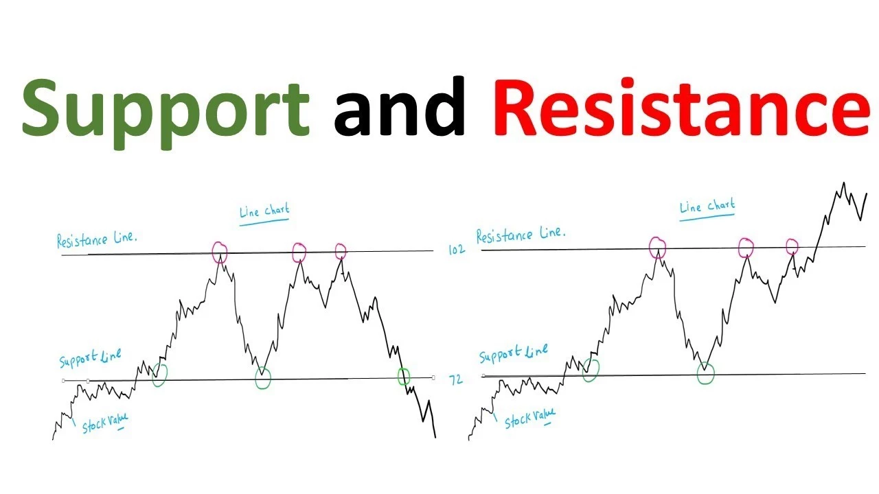 Best Support And Resistance Indicators On TradingView